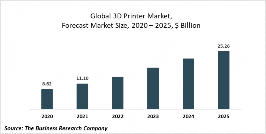 The 3D printing industry is constantly producing improved products for better speed and capacity